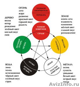 Психосоматическая энергетическая терапия - Изображение #1, Объявление #1555535